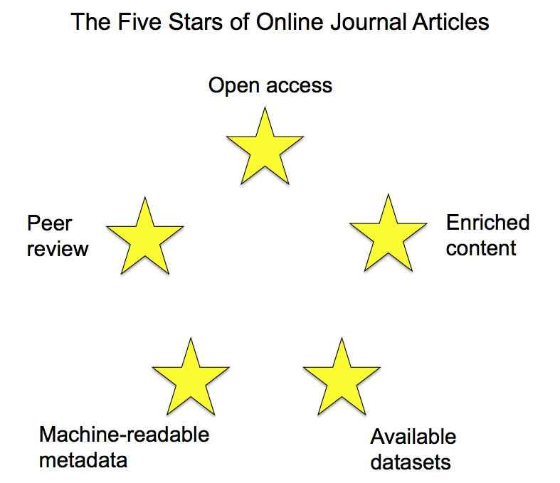 David Shotton's 5 stars of academic publishing