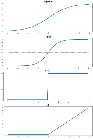 activation function graphs