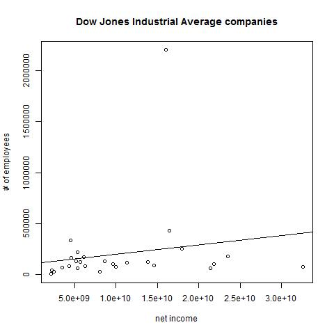 DJIA plot with regression line