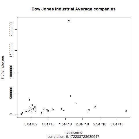 DJIA plot with subtitle