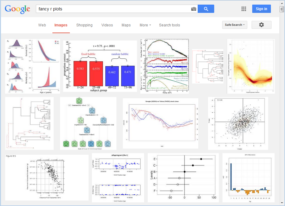 fancy R plots on Google