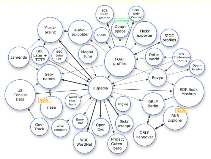 [linked data cloud, February 2008]