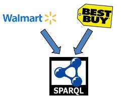 querying aggregated walmart and bestbuy data with sparql bobdc blog